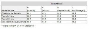 Gefährdungsstufen nach Bauartklasse in der Bahnnorm DIN 45545-2. (Quelle: Kraiburg TPE)