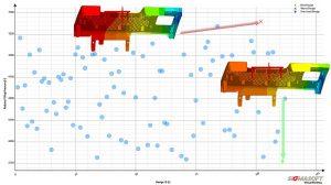 Die Software konnte aus über hundert möglichen Konfigurationen diejenige mit dem geringsten Druck- und Schließkraftbedarf herausfiltern (grüne Markierung). (Abb.: Sigma Engineering)