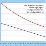 Mit dem Hochleistungs-Hydrauliköl EconFluid zeigte die Boy 35 E eine geringere Leistungsaufnahme. (Foto: Dr. Boy)