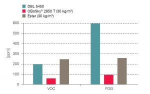 In Tests nach VDA 278 und VDA 270 bleiben die PUR-Schaumstoffe OBoSky deutlich unter den von der aktuellen Daimler-Norm DBL 5450 vorgeschriebenen VOC- und FOG-Werten. (Abb.: FoamPartner)