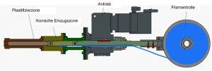 Aufbau des Filamentextruders. (Abb.: IKT)