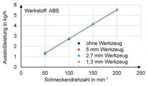 Ausstoßleistung mit ABS-Filament bei unterschiedlichen Werkzeugen. (Abb.: IKT)