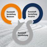 Motan: Kreislaufwirtschaft und Digitalisierung im Fokus