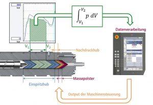 Schematische Darstellung der materialviskositätsbezogenen Einspritzregelung. (Abb.: Wittmann Battenfeld)