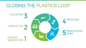 Das Thema Circular solutions spannt Barlog von technischen Kunststoffe aus Post-Consumer-Recycling bis hin zu kompletten Konzepten für die Circular Plastics Economy. (Abb.: Barlog)
