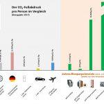 GWK: Low-Carbon-Technologien im Fokus
