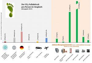 Einsparpotenziale der Produkte von GWK im Vergleich. (Foto: GWK)