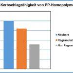 Veranschaulichung der Retention der Schlagzähigkeit von recyceltem homopolymerem Polypropylen mit dem Additiv +Restore. (Abb.: Riverdale)