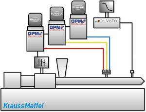 ZE 28 BluePower mit separat zugeführten Monopigmentkonzentraten aus Rowasol Color Cubes. (Abb.: Rowasol)