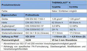 Flammgeschützte TPE für 2-K-Anwendungen mit PA. (Quelle: Kraiburg TPE)
