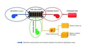 Schematischer Aufbau eines Brennstoffzellensystems. (Abb.: Albis)