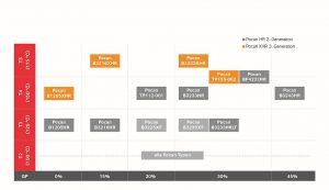 Die Pocan XHR-Produktvarianten erreichen in den USCAR-Tests mit Class 4 oder sogar Class 5 die beiden höchsten Einstufungen. (Abb.: Lanxess)