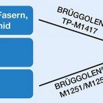 Brüggemann: Hochwertige Spritzgießtypen aus Polyamidabfällen
