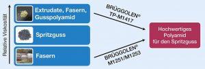 Brüggolen TP-M1417 und M1251/M1253 ermöglichen eine präzise und reproduzierbare Einstellung der relativen Viskositäten von Polyamid-Abfällen auf das Niveau hochwertiger Spritzgießtypen. (Abb.: Brüggemann)