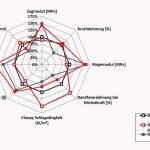 Lanxess: Neue Polyamide für das Wärmemanagement von Geräten