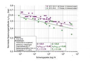 Auswertung mit Hilfe der neuen Schwingfestigkeitsdatenbank zum Material PA 6 mit 30 % GF. (Abb.: Fraunhofer LBF)