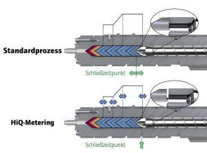 HiQ-Metering bietet ein aktives Verschließen der Rückstromsperre. (Abb.: Wittmann)