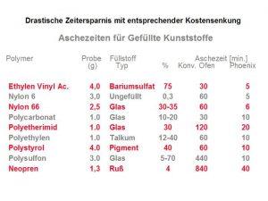 Vergleich der Veraschungszeiten mit einem konventionellen Muffelofen und dem Phönix. (Abb.: CEM)