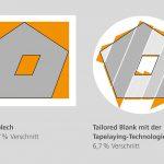 Vergleich des Verschnitts bei Verwendung von Organoblechen (l.) und Tailored Blank-Technologie (r.). (Abb.: Dieffenbacher)