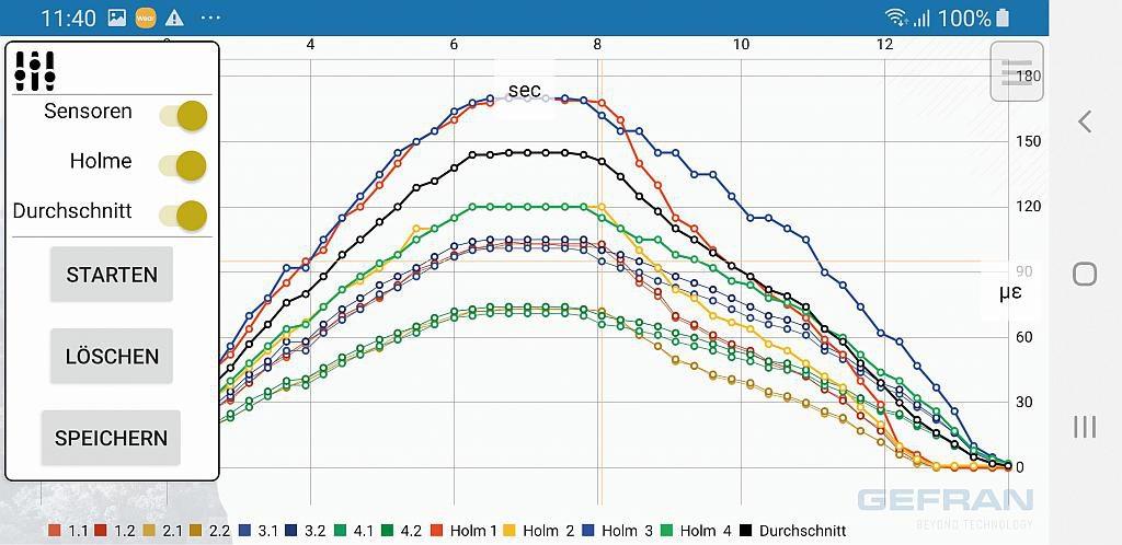Ein Messdiagramm für dynamische Messungen mit nutzerfreundlichen Schaltern für das Ein- und Ausblenden von Messwerten sowie Pinch-to-Zoom-Funktion sorgt für einen hohen Bedienkomfort der App. (Abb.: Gefran)