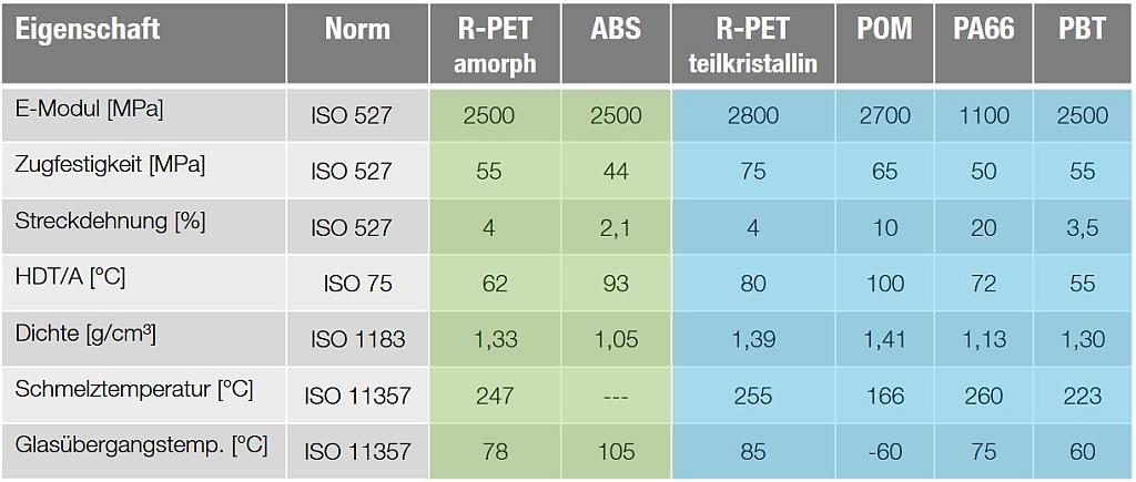 Eigenschaftsvergleich von rPET mit technischen Kunststoffen. (Quelle: Barlog)
