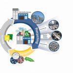 Technik für die Kreislaufwirtschaft ist derzeit gefragt. (Abb.: Herbold)