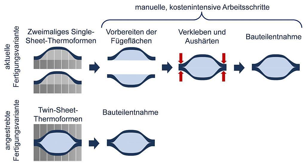 Prozessablauf der aktuellen im Vergleich zur angestrebten Fertigungsvariante. (Abb.: IKT)