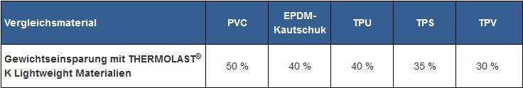 Maximale potenzielle Gewichtseinsparung der neuen Lightweight-TPEs. (Quelle: Kraiburg TPE)