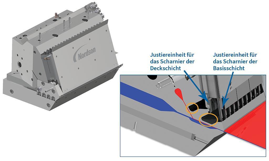 Die schematische Darstellung der Plattendüse EDI Ultraflex zeigt das Basispolymer in blauer Farbe während es sich durch den Hauptfließkanal bewegt, und das Deckschichtpolymer in roter Farbe während es sich durch den sekundären Fließkanal bewegt, bevor es mit dem Basispolymer kombiniert wird. Ein bewegliches Scharnier zur genaueren Einstellung der Deckschicht befindet sich kurz vor der Stelle, an der die Zusammenführung stattfindet. Die schräge Baugruppe über der Düsenspitze kontrolliert das Dickenprofil der Gesamt-Coextrusion durch Justierung der flexiblen Lippe der Düse. (Abb.: Nordson)