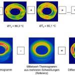 Mittelwertbildung aus mehreren Einzelschweißungen (oben) sowie Darstellung eines Einzel-Thermogramms, eines Referenz-Thermogramms und Berechnung eines Differenzthermogramms (unten). (Abb.: SKZ)