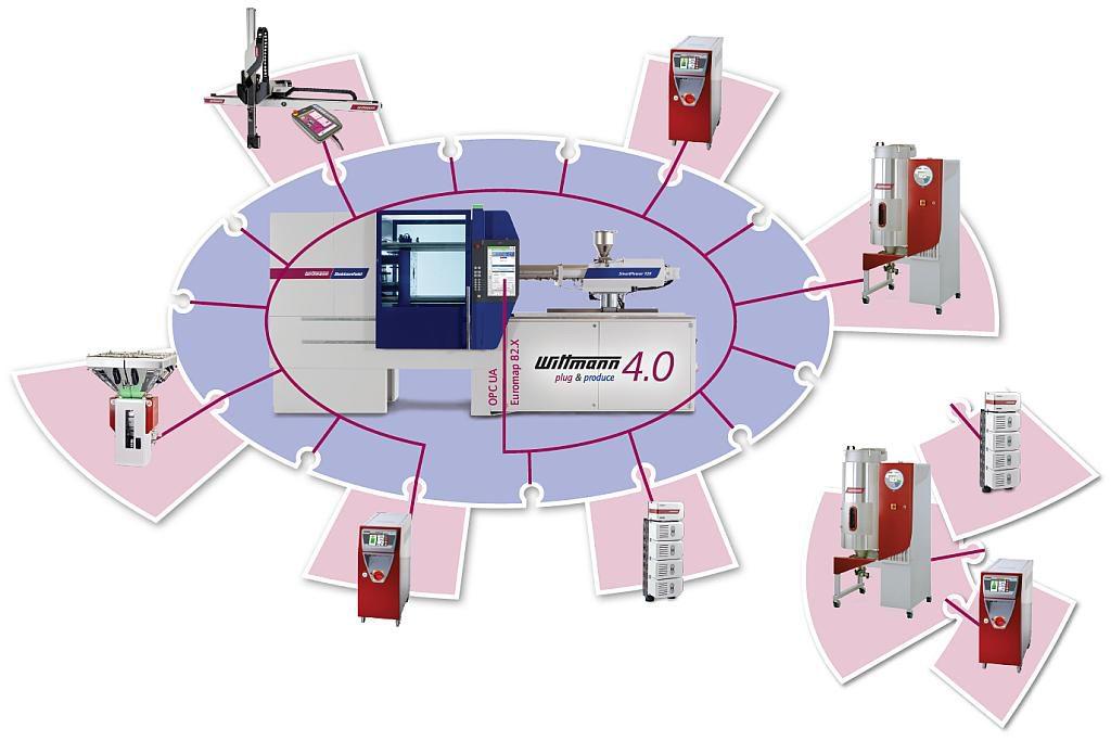 Die einfache Anbindung von Peripheriegeräten an eine Spritzgießmaschine ist jetzt Standard. (Abb.: Wittmann)