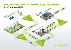 Mithilfe von Wasserstoff soll abgeschiedenes CO2 zu Kohlenwasserstoffen und dann weiter zu Kunststoffen verarbeitet werden. (Quelle: Borealis)