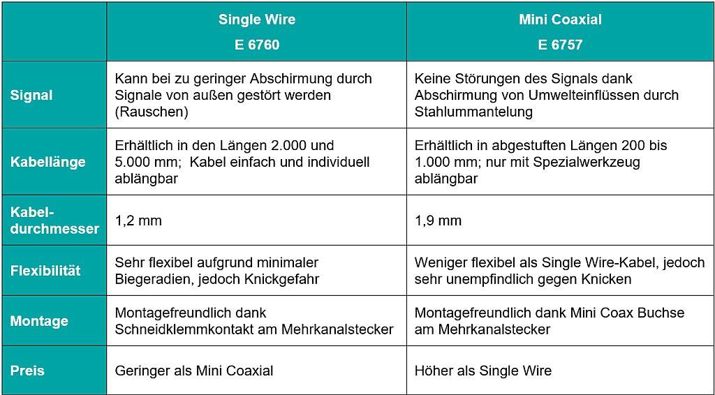 Direkter Vergleich der beiden bei Meusburger erhältlichen Varianten für Mehrkanalstecker. (Quelle: Meusburger)