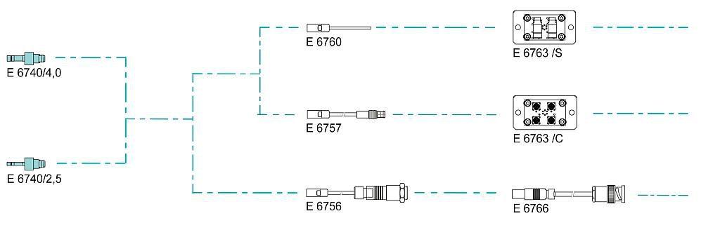Anschlussmöglichkeiten Werkzeuginnendrucksensoren – direkt. (Abb.: Meusburger)