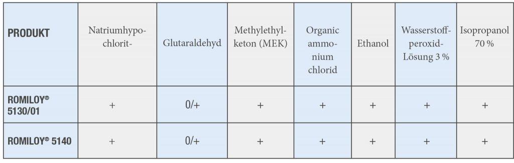 Mit ihrer chemischen Beständigkeit widerstehen die Blends auch stärkeren Desinfektionsmitteln. (Abb.: Romira)