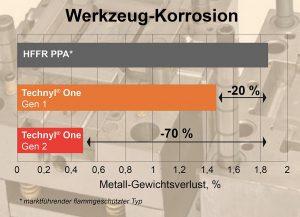Die halogenfrei flammgeschützten (HFFR) Polyamide Technyl One der zweiten Generation ermöglichen lange Werkzeugstandzeiten, weil ihre Korrosivität geringer ist als die von Vergleichstypen mit ähnlicher Funktionalität. (Quelle: Domo Chemicals)
