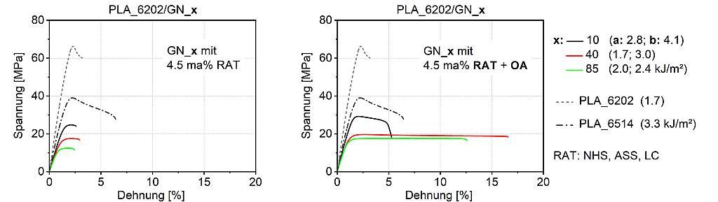 Spannungs-Dehnungsdiagramme für PLA_6202-Blends mit 40 Ma% GN_10, GN_40 und GN_85; links: mit 4,5 Ma% RAT, rechts: mit 4,5 Ma% RAT als auch OA. (Abb.: KUZ)