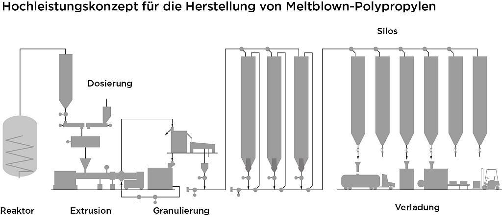 Konzept für die Herstellung von Meltblown-Polypropylen. (Abb.: Coperion)