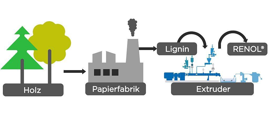 Der Weg vom Holz zum biologisch abbaubaren thermoplastischen Biowerkstoff Renol. (Abb.: Coperion)
