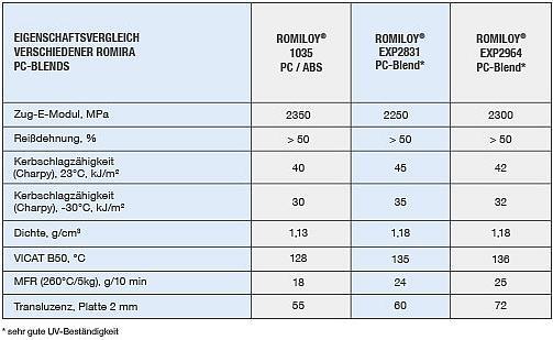Eigenschaftsvergleich verschiedener PC-Blends von Romira. (Quelle: Romira)