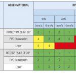 Knarzrisiko vor und nach thermischer Vorbehandlung bei ABS-Compounds und Einfluss der Antiknarzmodifizierung. (Abb.: Romira)