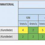 Knarzrisiko vor und nach thermischer Vorbehandlung bei PC/ABS-Compounds und Einfluss der Antiknarzmodifizierung. (Abb.: Romira)
