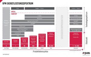 rpm bietet elf verschiedene hauseigene Produktionstechnologien für Serien von 1 bis 10.000 Teilen. (Abb.: rpm)