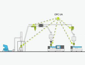 In der Kunststoffindustrie können Spritzgießmaschinen und Peripheriegeräte wie Metall-Separatoren, über die OPC UA Plattform miteinander kommunizieren. (Abb.: Sesotec)
