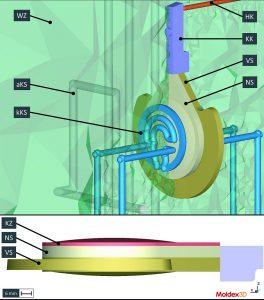 Bild 2: Darstellung des Berechnungsmodells von 1. und 2. Komponente inklusive Werkzeug und Temperierung. (Abb.: SimpaTec)