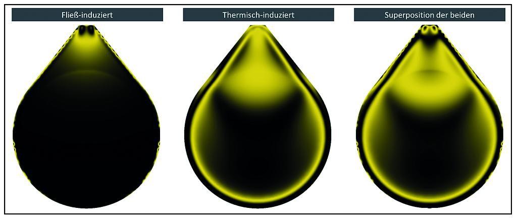 Bild 6: Berechnungsmuster anhand vom Beispiel Spritzgießen. (Abb.: SimpaTec)