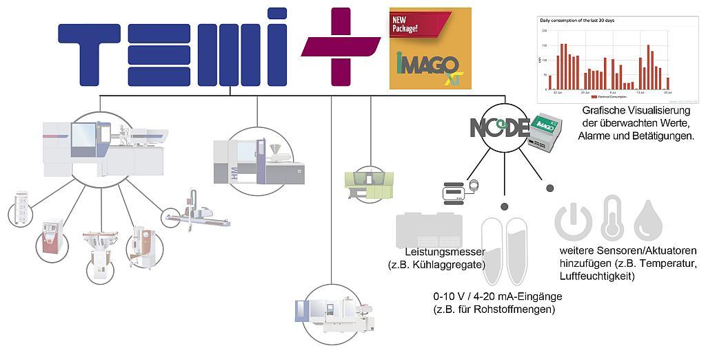 Das aktualisierte MES Temi+ bietet erweiterte OEE-Berechnungen und Datenintegration von Spritzgießmaschinen sowie von Peripheriegeräten. (Abb.: Wittmann Group)