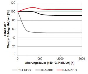 Selbst nach 3.000 Stunden Heißluftalterung bei 150 °C bleibt die Charpy-Schlagzähigkeit von Pocan B3233XHR praktisch unverändert (PBT GF30 = Standard-Compound, B3233HR = 2. Generation HR, B3233XHR = 3. Generation HR). (Abb.: Lanxess)