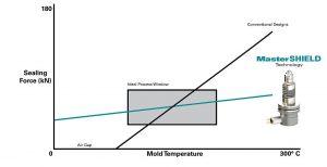 Die MasterShield-Federkonstruktion vergrößert den zuverlässigen Arbeitsbereich. (Abb.: Mold-Masters)
