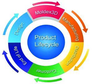 Die eine intelligente und interaktive cloudbasierte Datenverwaltungsplattform iSLM wurde speziell für Unternehmen der Kunststofftechnik entwickelt. (Abb.: Simpatec)